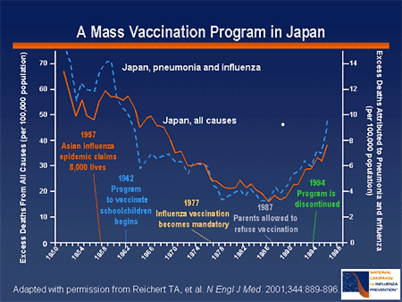 Vaccination Liberation Information